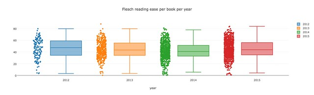 flesch per book per year