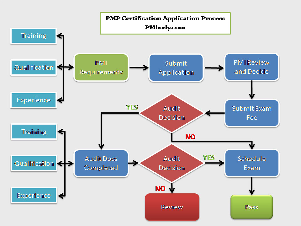 Process Flow Charts In Powerpoint: PMP Certification Application Process Flow | Process flow ofu2026 | Flickr,Chart