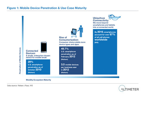 Figure 1: Mobile Device Penetration & Use Case Maturity | by AltimeterGroup