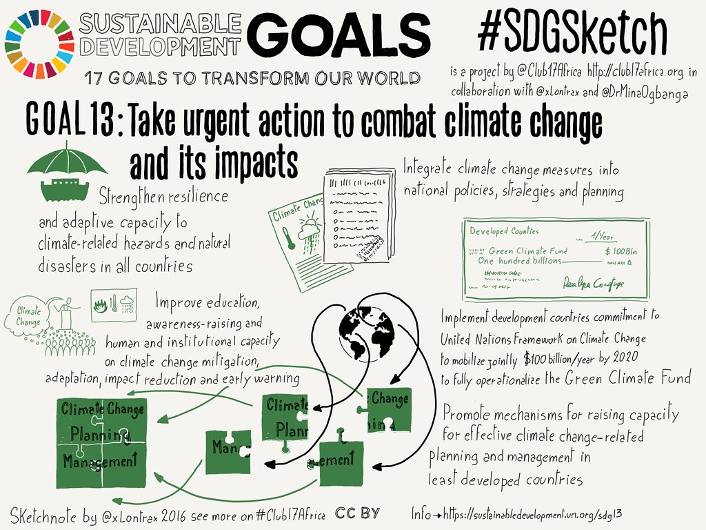 Goal 13. Climate Actions