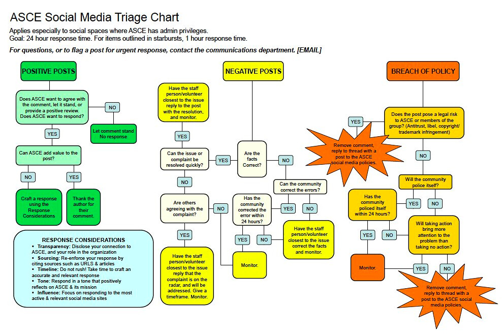 Asce Social Media Triage Via Socialfish Www Socialfish