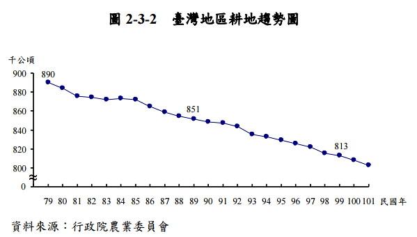 台灣地區更地趨勢圖  圖表來源:行政院主計總處2014年研究報告(我國農地運用與變遷之研究)
