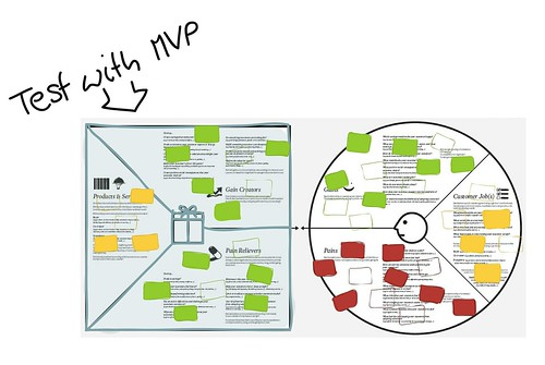 5 - Test with MVP | by Alex Osterwalder
