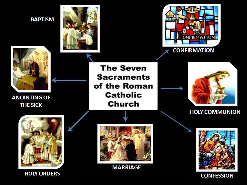 Các Bí Tích Theo Thánh Kinh