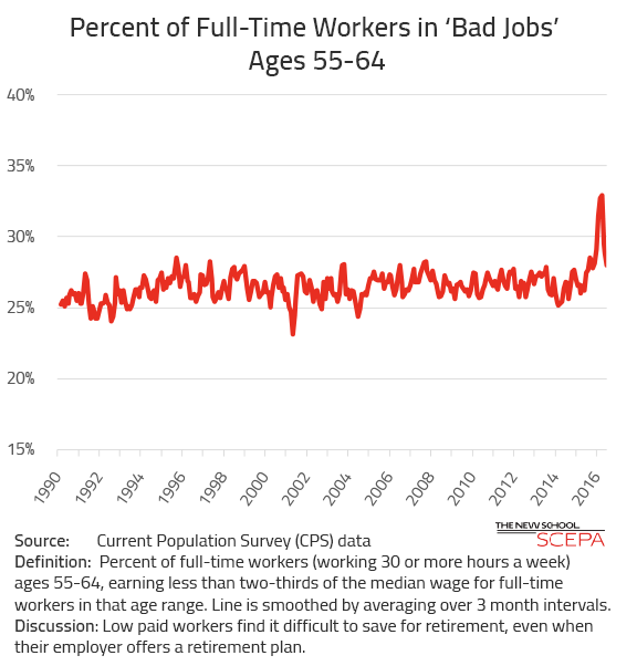 Older Workers in Bad Jobs