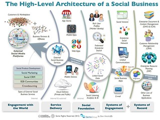 The Architecture Of A Social Business | by Dion Hinchcliffe