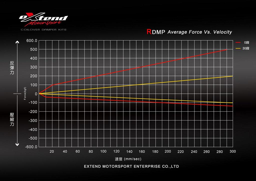 EXTEND RDMP 避震器【 BMW E84 X1】專用 30段阻尼軟硬、高低可調