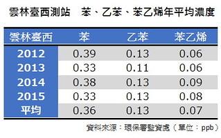 苯、乙苯、苯乙烯年平均濃度 資料來源:環保署       單位:ppb