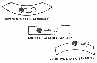 statical stability Notes regarding grain stability calculation  in the statical  stability diagram, the net or residual area between the heeling arm.