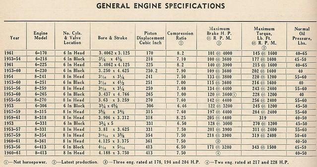 dodge engine sizes