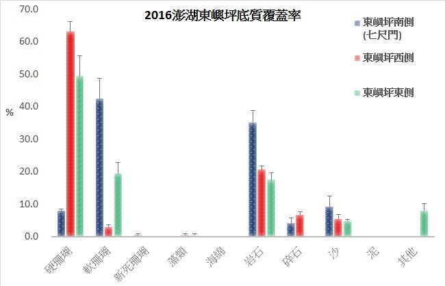 2016澎湖東嶼坪底質覆蓋率