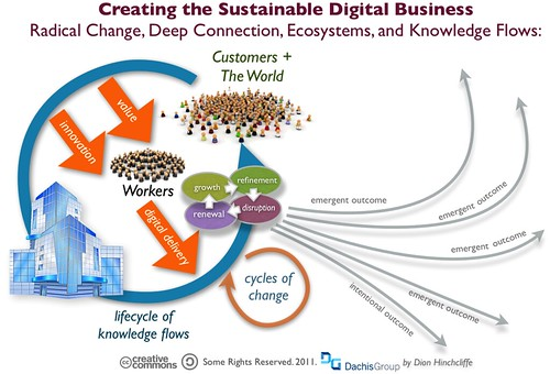 The Sustainable Digital Business: An Emergent Ecosystem | by Dion Hinchcliffe