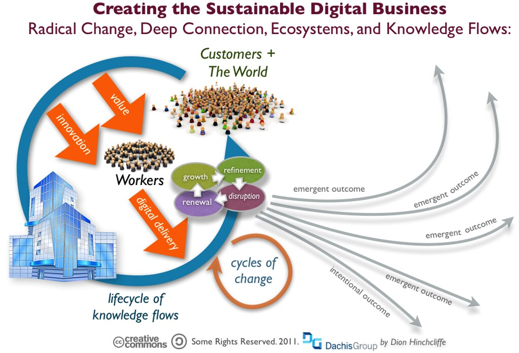 The Sustainable Digital Business An Emergent Ecosystem