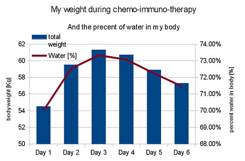 Weight gain from water absorbpion during chemo-immuno-therapy | by hanan_levy