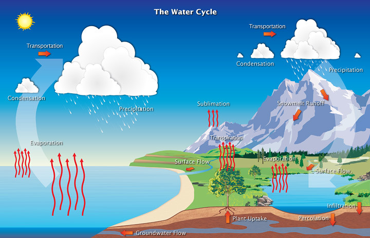 water cycle and its impact on the planet over the geological time essay Climate change is altering the water cycle and influencing water quality and availability water professionals need to understand the impacts of climate change on water, epa's response, and available tools to mitigate and adapt.