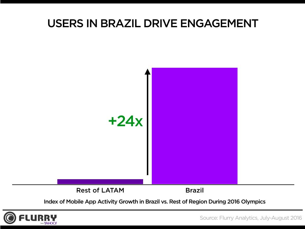 Brazil App Usage 2016 Olympics