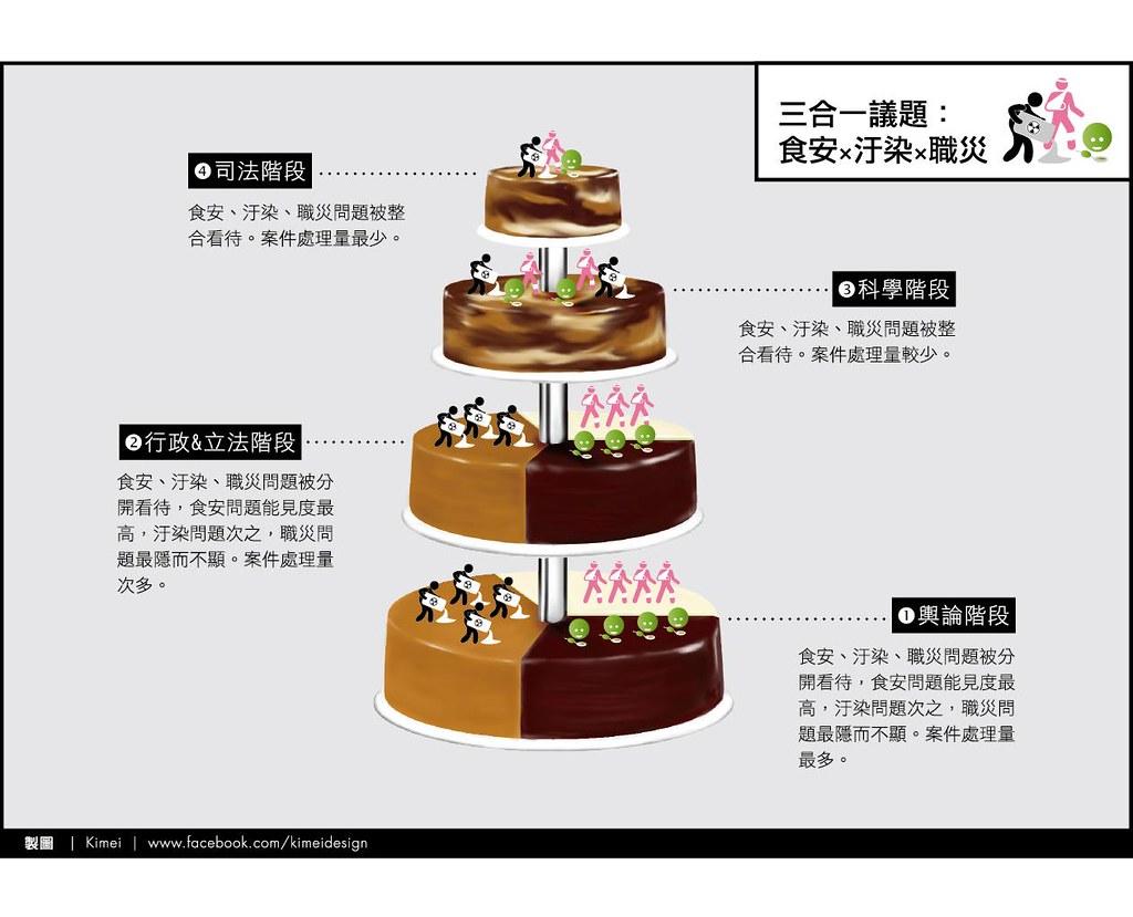 「食安,汙染,職災」三合一議題階段示意圖。(圖片提供:陳信行)