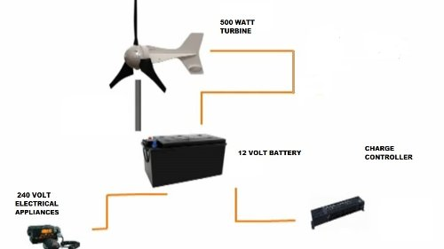 isatbreeze uk wind turbine diagram