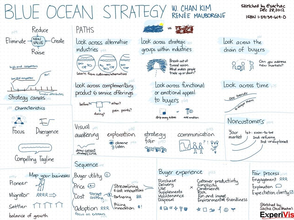 White ocean strategy english version