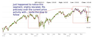 spy etf rolling chart forward | by goldpricemodel