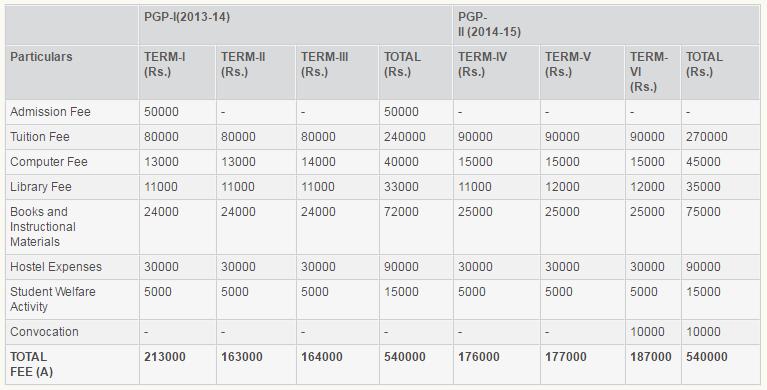 IIM Lucknow Fees in Details