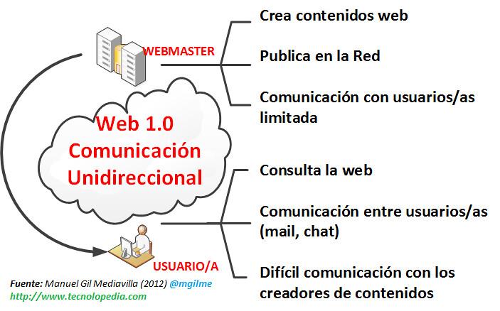Resultado de imagen de web 1.0