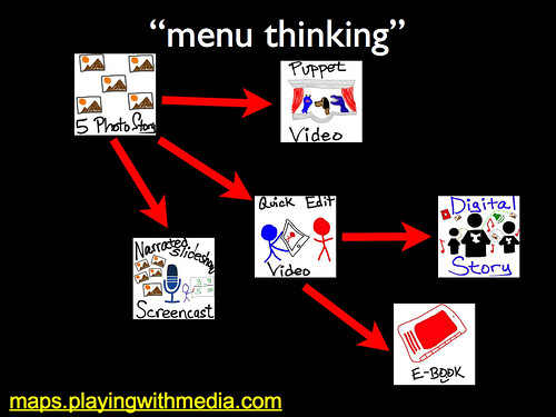Menu Thinking with Media | by Wesley Fryer