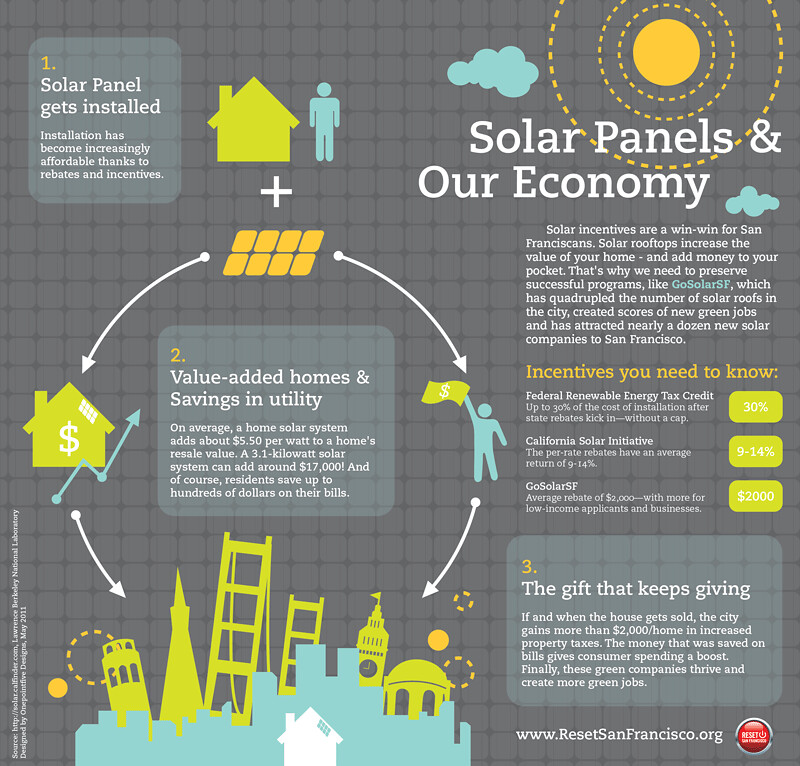 Solar panels and our economy for How to use solar energy in your home
