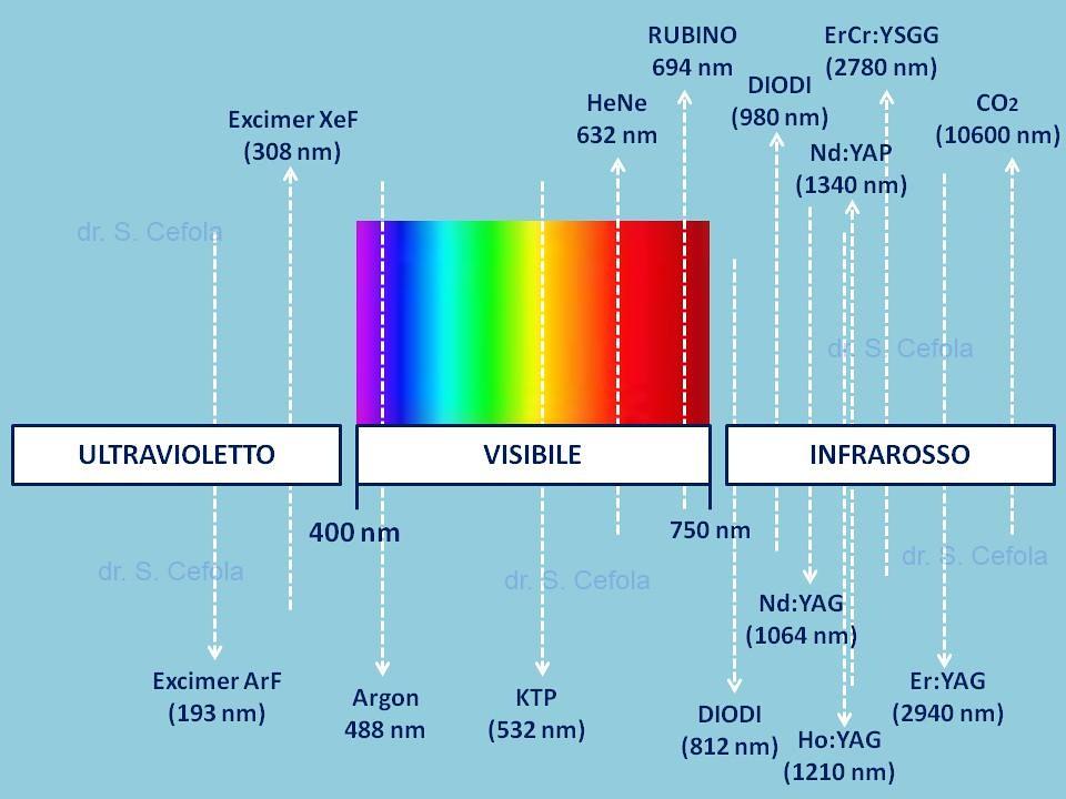 Lunghezza D Onda Di Vari Laser E Spettro Elettromagnetico