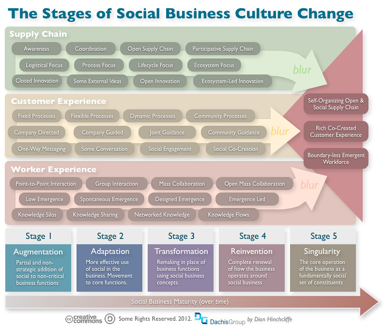 Social Business And Culture Change The Stages In
