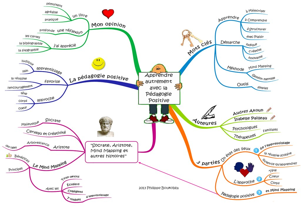Apprendre Autrement Avec La P 233 Dagogie Positive Carte Sur