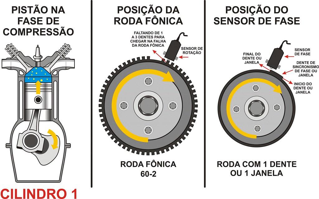 Exemplo do uso da Roda Fônica