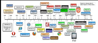 History of Web Frameworks 2013 | by mraible