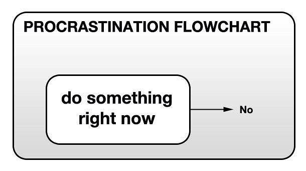 Flow Chart Powerpoint: Procrastination flow-chart | Phil Venditti | Flickr,Chart