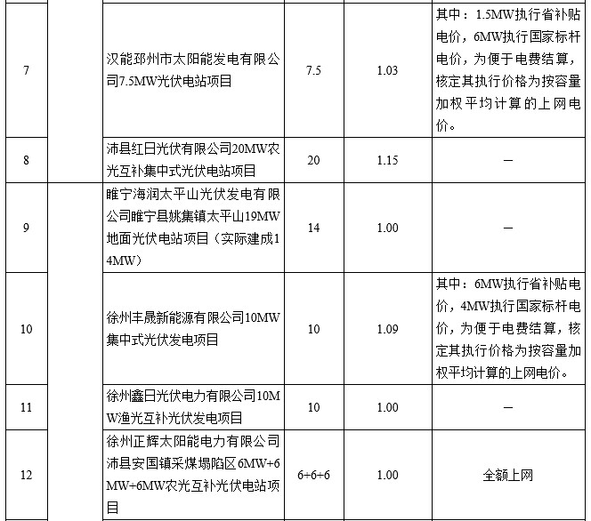 116 on-grid PV power generation projects in Jiangsu Province electricity price (table)