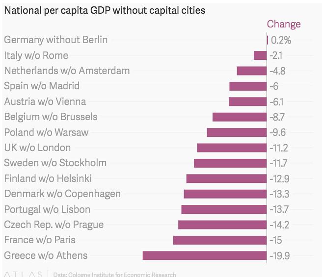 Países sin su capital
