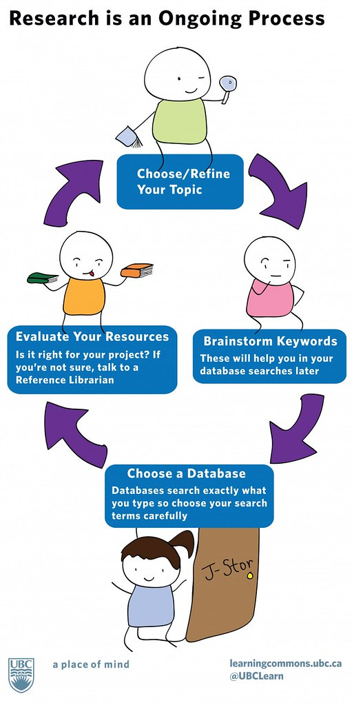 Image result for Research Process