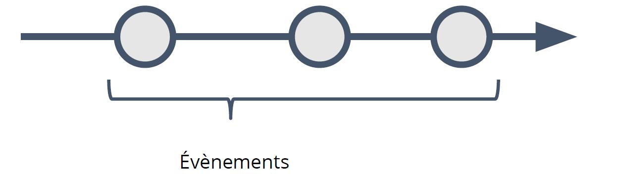 Figure 2-2-2 Flux d'événements infini d'un Observable