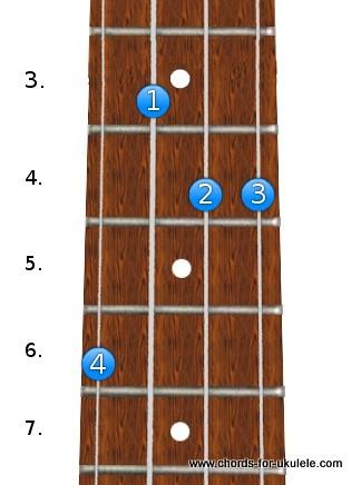 G sharp / A flat sus4 chord for ukulele | Chords For Ukulele ...