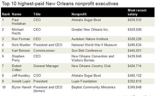 New Orleans Non-Profiteers