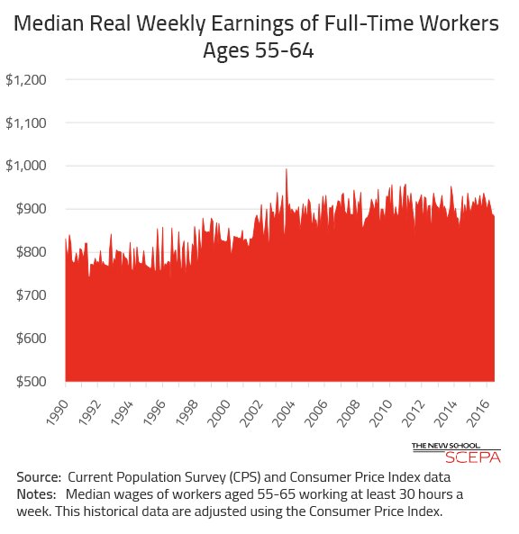 Median Earnings for Older Workers