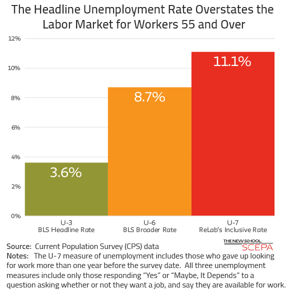 Unemployment Rate Overstates Labor Markers for Older Workers