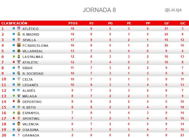 La Liga (Jornada 8): Clasificación