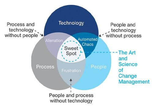 Change Management Process Chart