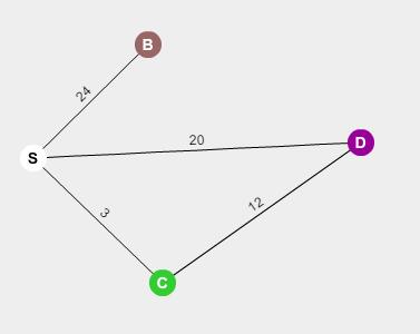 Dijkstra Graph