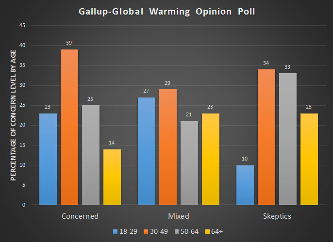 how the gallup poll works Data services mediates access to gallup world poll and us daily tracking respondent-level data what is gallup world poll and us poll works similarly.