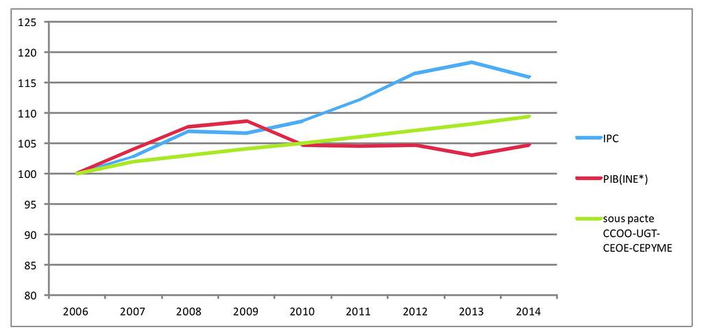 Comparativa evolució del PIB , IPC i salaris segons  proposta CEOE, CCOO,UGT I CEPYME