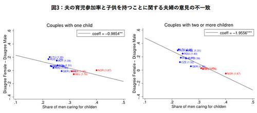 図3:夫の育児参加率と子供を持つことに関する夫婦の意見の不一致