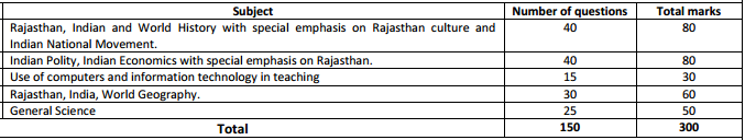 RPSC Headmaster Praveshika 2016   Dates, Eligibility and Application Form