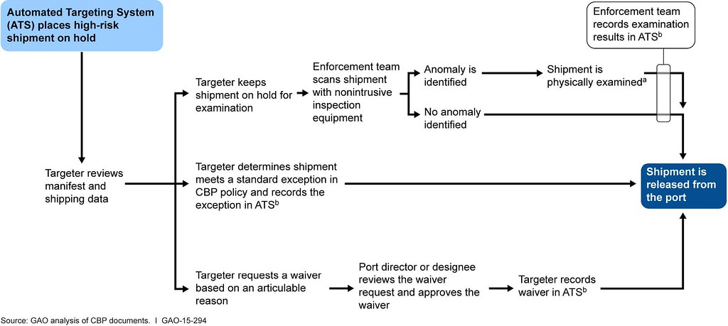 Create Flow Charts: Figure 1: Flow Chart Depicting U.S. Customs and Border Prou2026 | Flickr,Chart